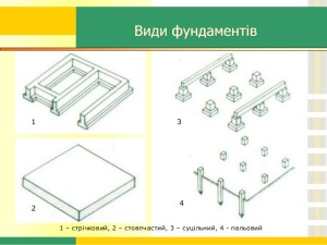 Види фундаментів