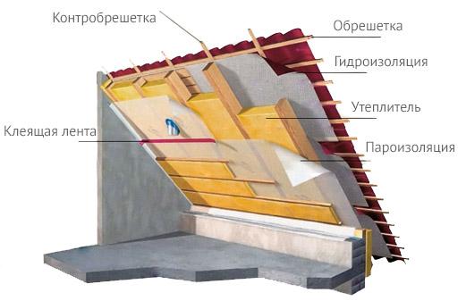 Утеплення даху. Що потрібно врахувати?